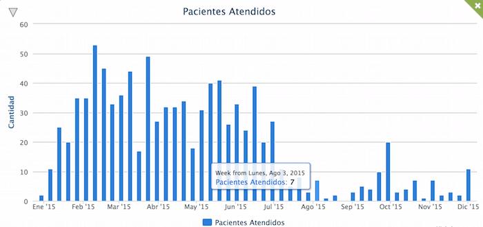 Gráfico de barras en gestión de clínicas